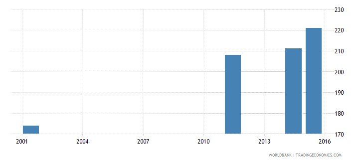 antigua and barbuda adult illiterate population 15 years female number wb data