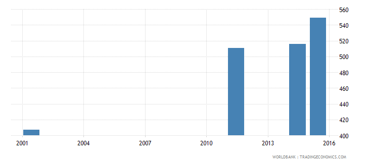 antigua and barbuda adult illiterate population 15 years male number wb data