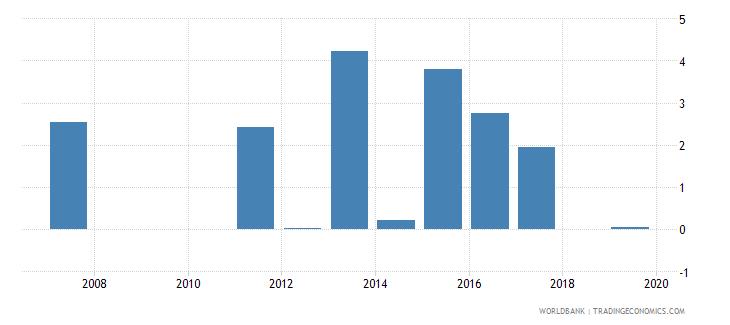 antigua and barbuda agricultural raw materials exports percent of merchandise exports wb data