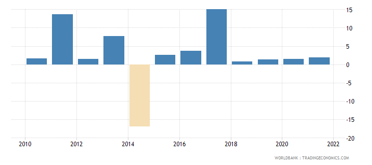 antigua and barbuda agriculture value added annual percent growth wb data