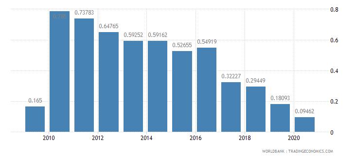 antigua and barbuda air transport freight million ton km wb data