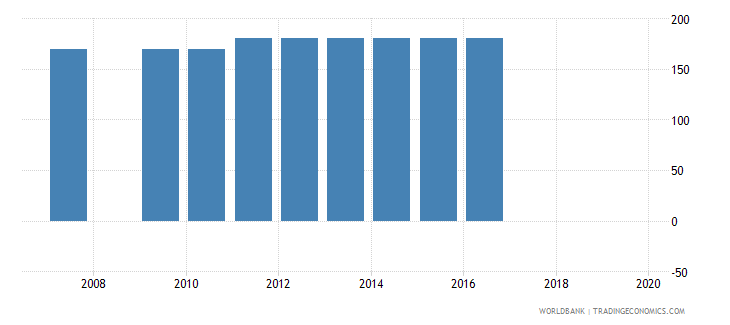 antigua and barbuda armed forces personnel total wb data