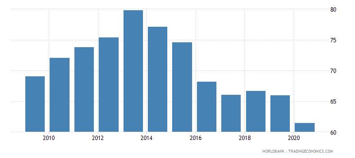 antigua and barbuda atms per 100000 adults gfd wb data