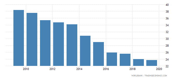 antigua and barbuda bank branches per 100000 adults wb data