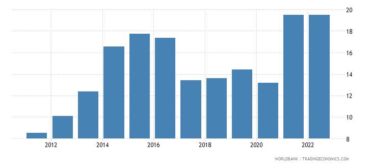 antigua and barbuda bank liquid reserves to bank assets ratio percent wb data