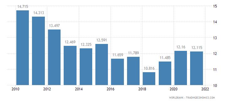 antigua and barbuda birth rate crude per 1 000 people wb data