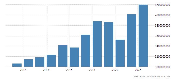 antigua and barbuda broad money current lcu wb data