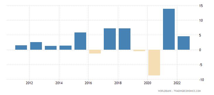 antigua and barbuda broad money growth annual percent wb data