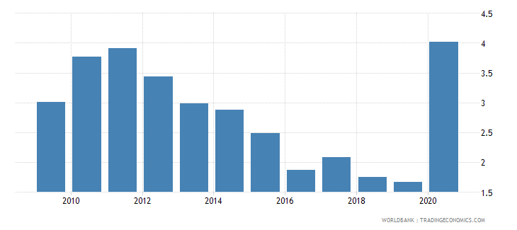antigua and barbuda central bank assets to gdp percent wb data
