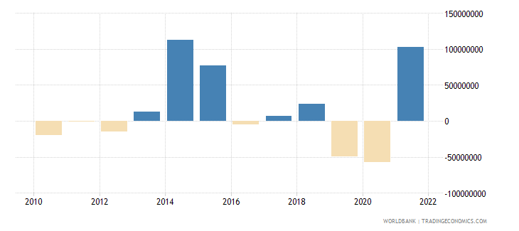 antigua and barbuda changes in net reserves bop us dollar wb data