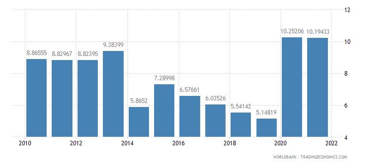antigua and barbuda communications computer etc percent of service exports bop wb data