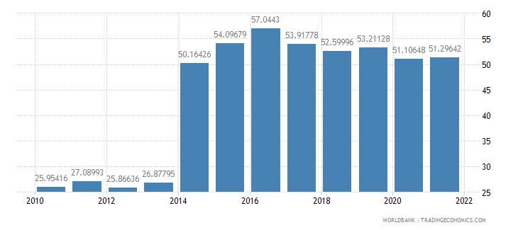 antigua and barbuda communications computer etc percent of service imports bop wb data