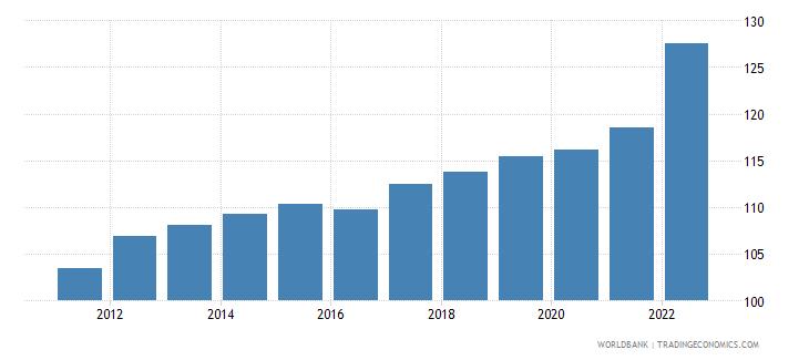 antigua and barbuda consumer price index 2005  100 wb data
