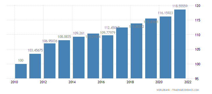 antigua and barbuda consumer price index 2005  100 wb data