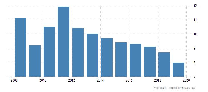 antigua and barbuda cost of business start up procedures percent of gni per capita wb data