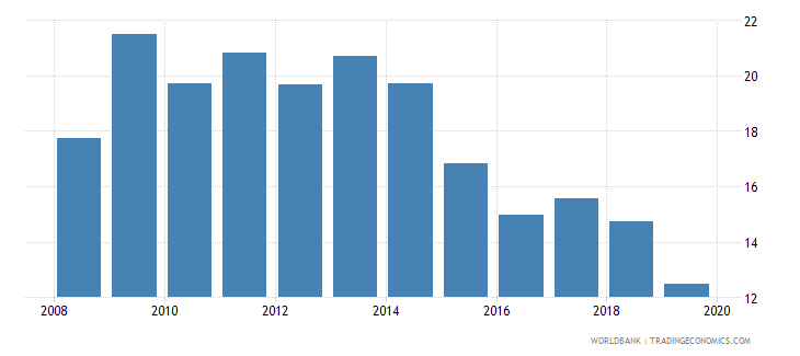 antigua and barbuda credit to government and state owned enterprises to gdp percent wb data