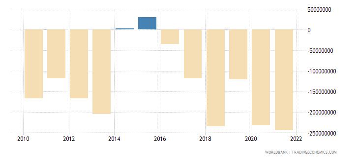 antigua and barbuda current account balance bop us dollar wb data