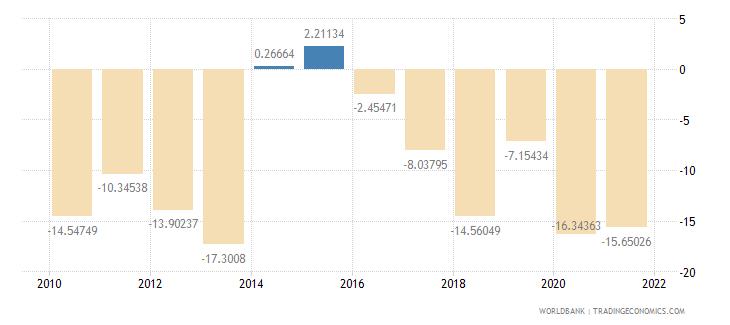 antigua and barbuda current account balance percent of gdp wb data