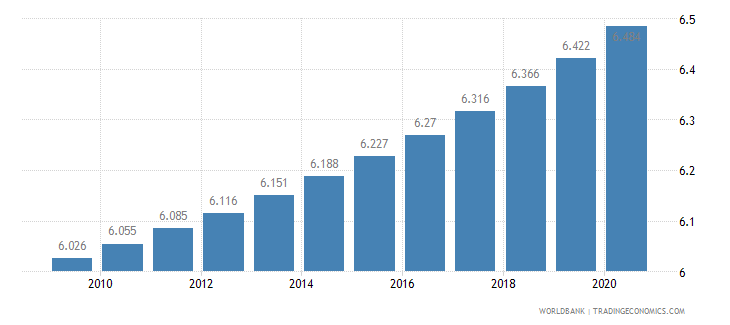 antigua and barbuda death rate crude per 1 000 people wb data