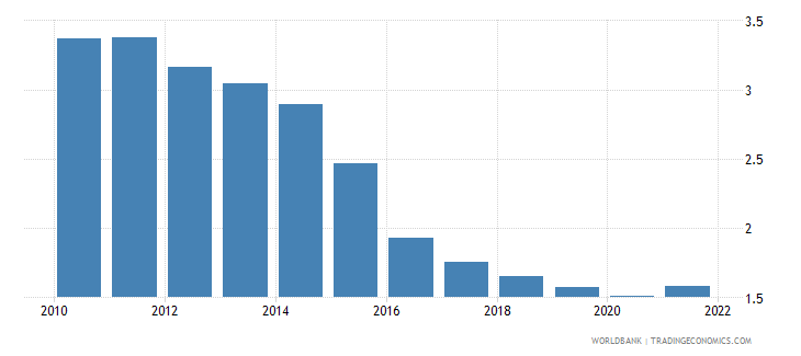 antigua and barbuda deposit interest rate percent wb data