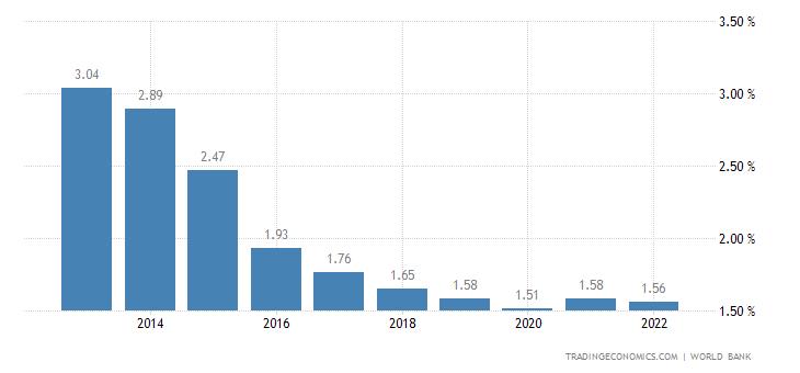 Deposit Interest Rate in Antigua and Barbuda