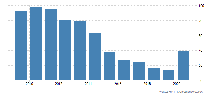 antigua and barbuda deposit money banks assets to gdp percent wb data