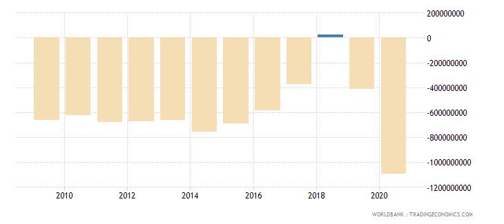 antigua and barbuda discrepancy in expenditure estimate of gdp current lcu wb data