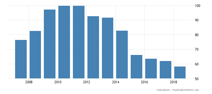 antigua and barbuda domestic credit provided by banking sector percent of gdp wb data