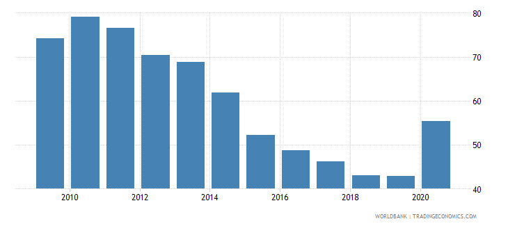 antigua and barbuda domestic credit to private sector percent of gdp wb data