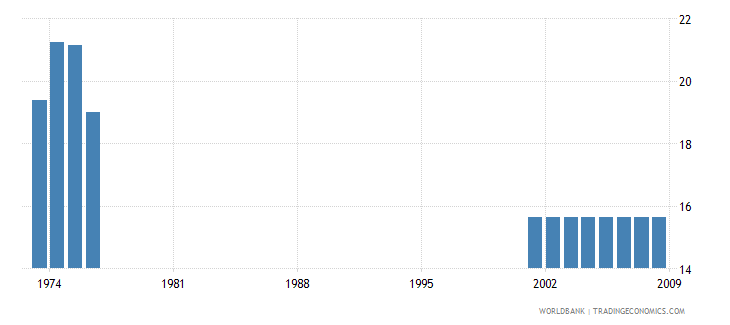 antigua and barbuda employment in industry percent of total employment wb data