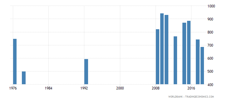 antigua and barbuda enrolment in grade 2 of lower secondary general education female number wb data