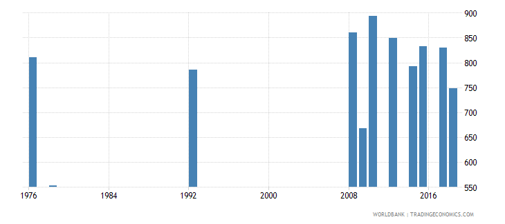 antigua and barbuda enrolment in grade 3 of lower secondary general education female number wb data