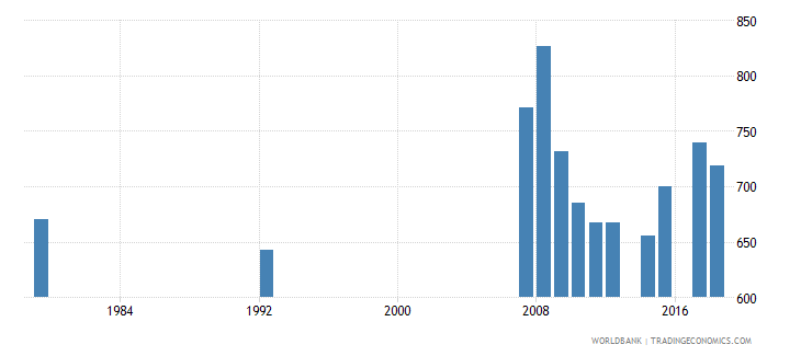 antigua and barbuda enrolment in grade 3 of primary education female number wb data