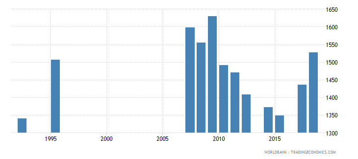 antigua and barbuda enrolment in grade 4 of primary education both sexes number wb data