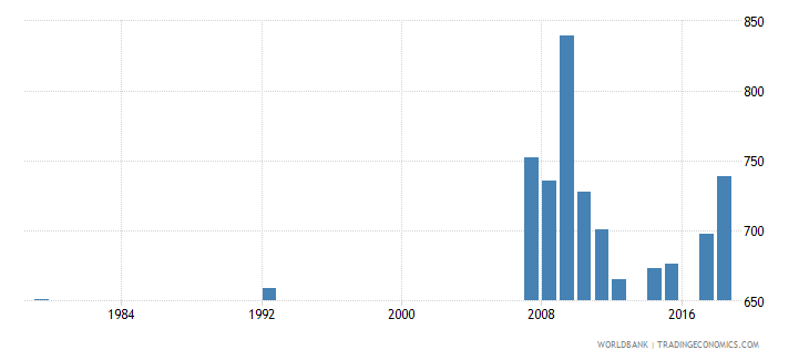 antigua and barbuda enrolment in grade 4 of primary education female number wb data