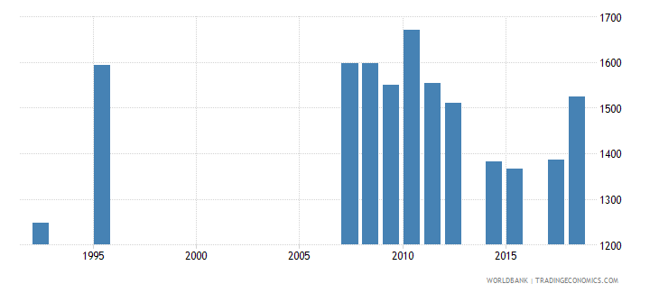 antigua and barbuda enrolment in grade 5 of primary education both sexes number wb data