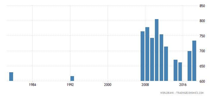 antigua and barbuda enrolment in grade 5 of primary education female number wb data