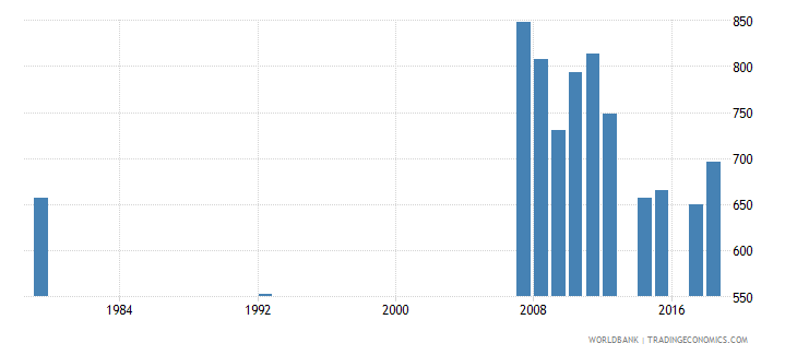 antigua and barbuda enrolment in grade 6 of primary education female number wb data