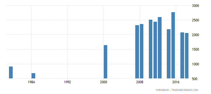antigua and barbuda enrolment in pre primary education both sexes number wb data