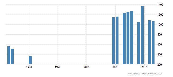 antigua and barbuda enrolment in pre primary education female number wb data