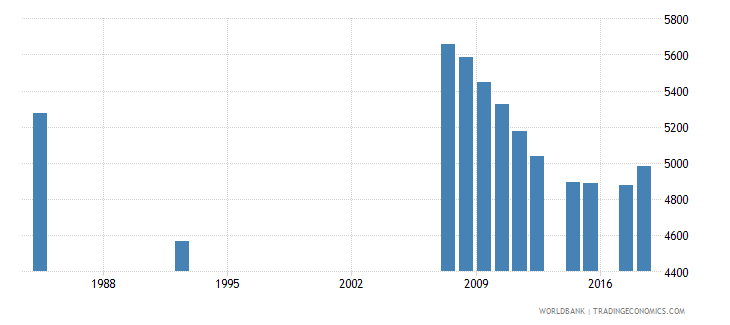 antigua and barbuda enrolment in primary education female number wb data