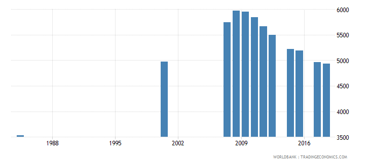 antigua and barbuda enrolment in primary education private institutions both sexes number wb data