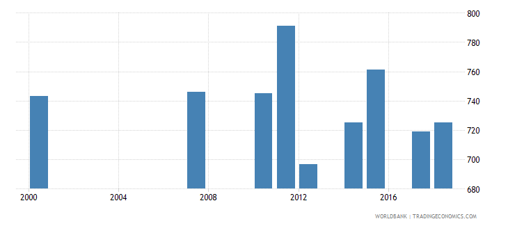 antigua and barbuda enrolment in secondary education private institutions female number wb data