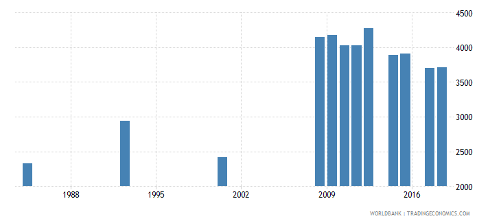 antigua and barbuda enrolment in secondary general female number wb data