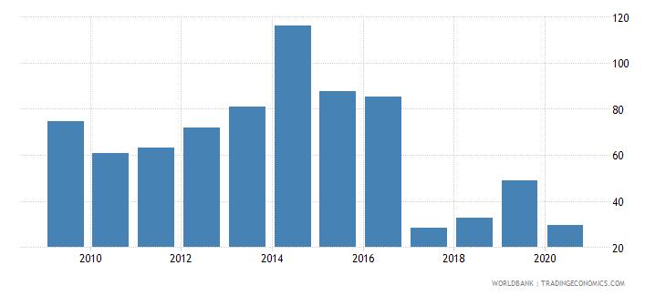 antigua and barbuda export volume index 2000  100 wb data