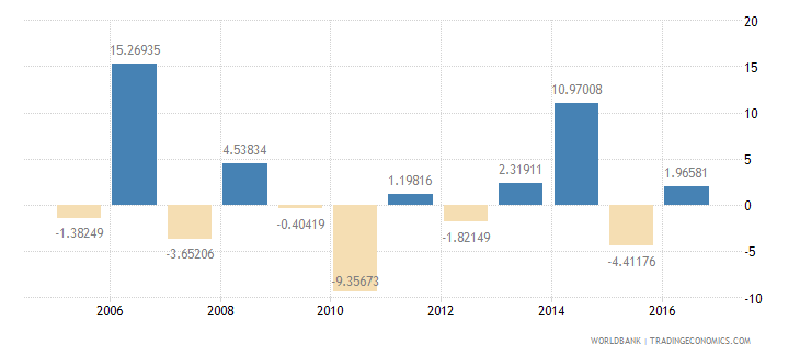 antigua and barbuda exports of goods and services annual percent growth wb data