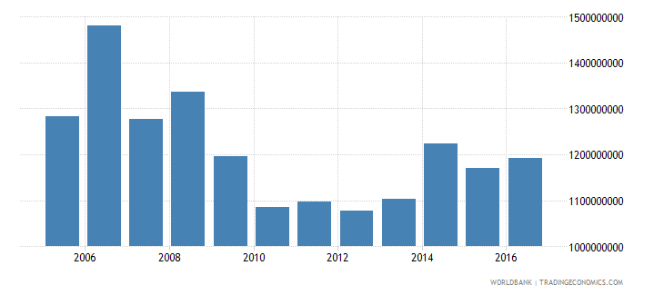 antigua and barbuda exports of goods and services constant lcu wb data