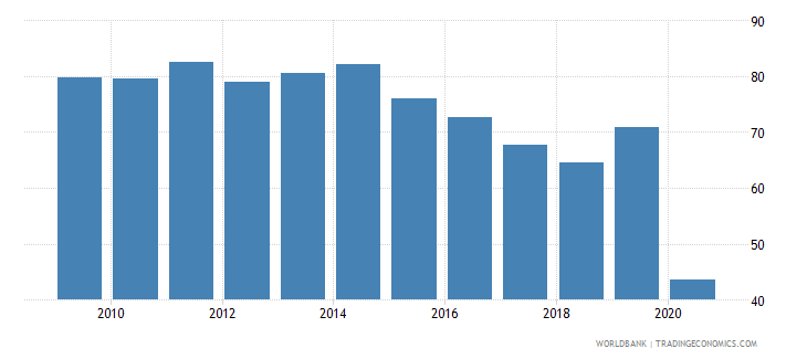antigua and barbuda exports of goods and services percent of gdp wb data