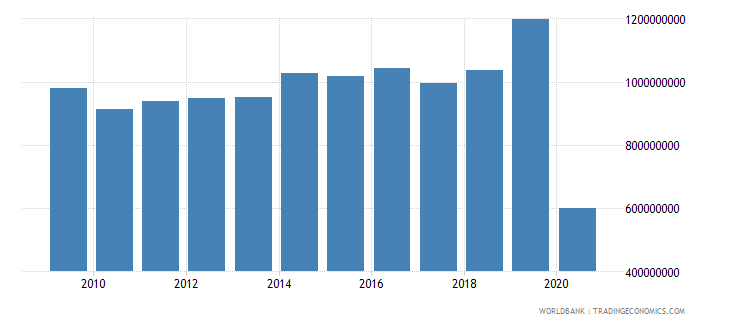 antigua and barbuda exports of goods and services us dollar wb data