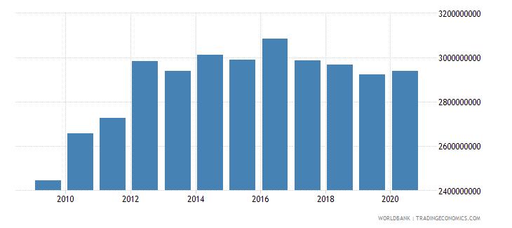antigua and barbuda final consumption expenditure current lcu wb data